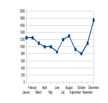 DYNAMICS OF PRICES FOR CONTAINER SHIPPING IN 2013